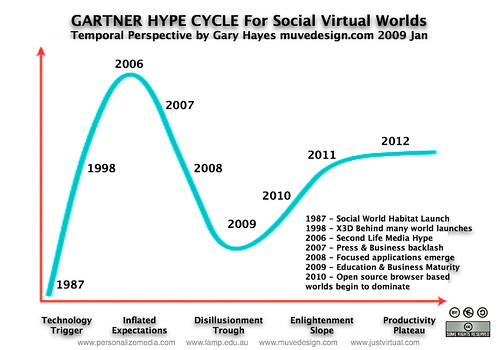 Gartner Hype Cycle SVW | by Gary Hayes