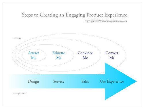 Steps to Creating an Engaging Product Experience | by Design Sojourn