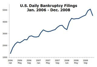 Bankruptcy Filings...   by MyEyeSees
