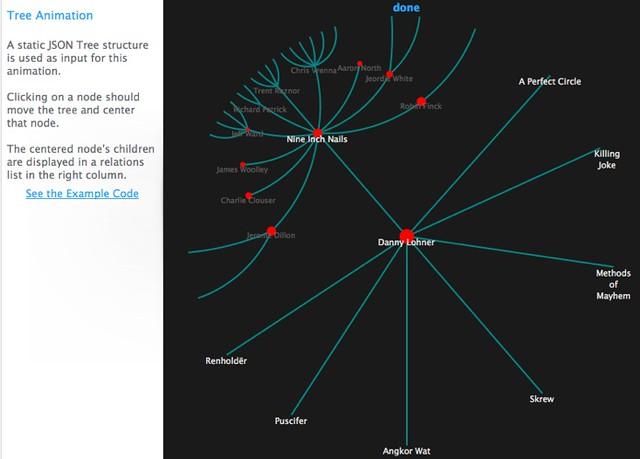 Hypertree - Tree Animation | Piece of sample Data Viz from t… | Flickr
