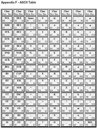 ASCII Table | Help full for socket programming | Shah Alom