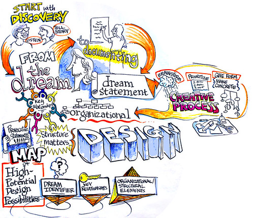 Appreciative Inquiry: Creative Process | by ChimpLearnGood