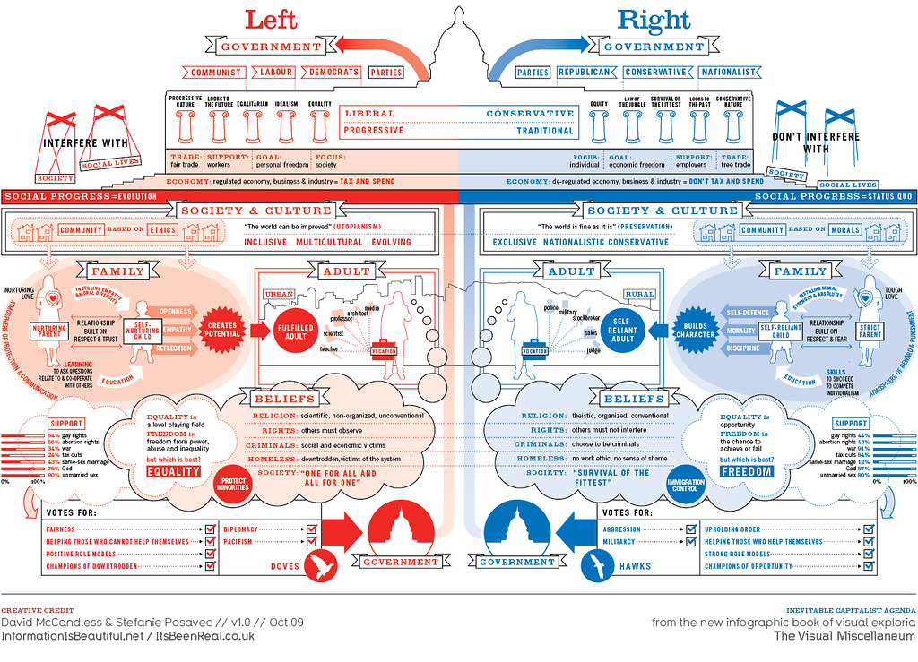 Left vs Right: A view of the political Spectrum
