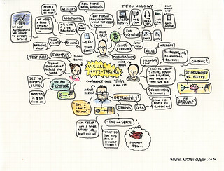visual note-taking conference call notes | by Austin Kleon