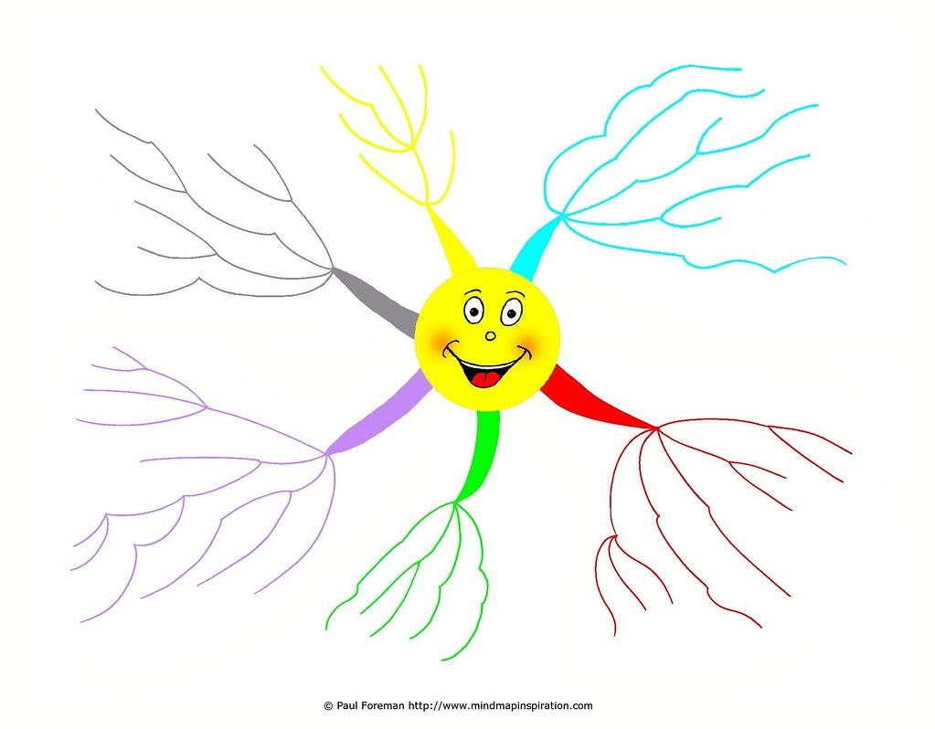 Happiness Mind Map Template More Mind Maps At Www