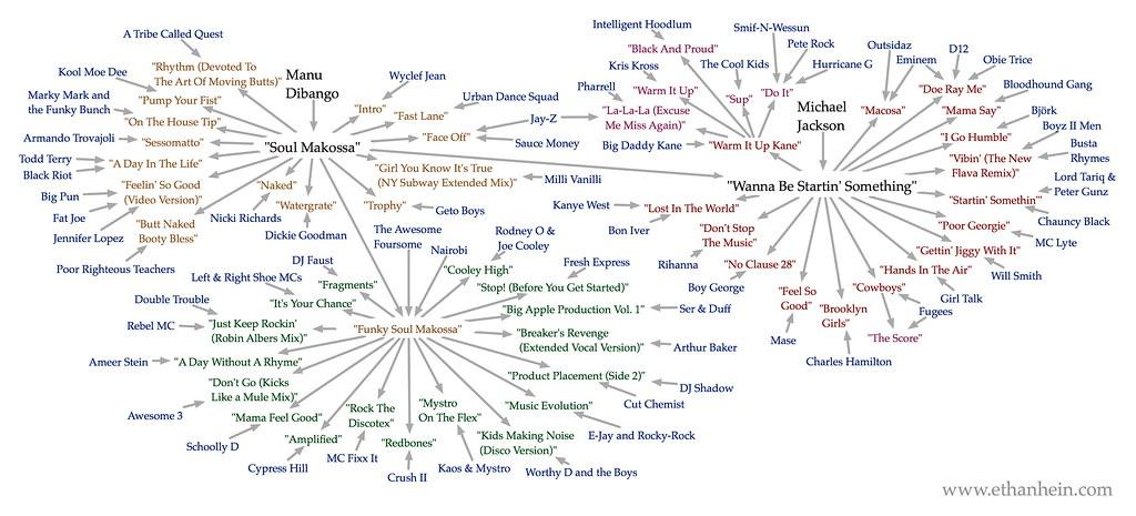 """Soul Makossa"" sample map"
