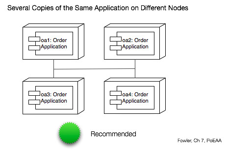 fowler clustered application recommended | by JAWspeak