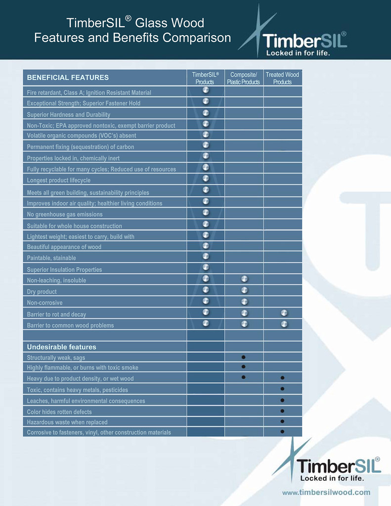 Good Millwork Timbersil Product Comparison Chart Wood
