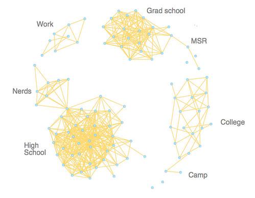 Facebook network visualization | Quick 'n dirty visualizatio