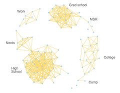 Facebook network visualization | Quick 'n dirty visualizatio… | Flickr