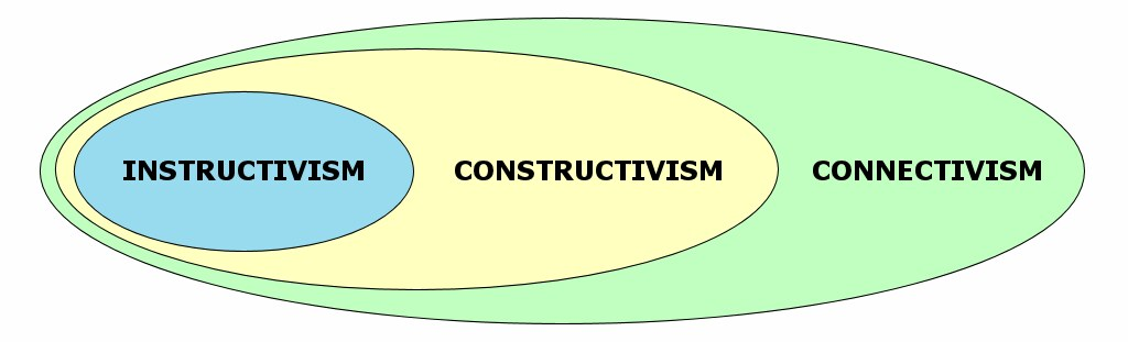 Concentric ovals covering Instructivism, Constructivism and Connectivism.