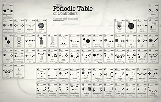 periodic table of controllers V.2.5 UPDATED | by Pixel Fantasy