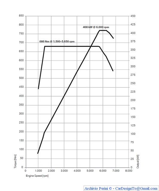 Bmw X5 M  U0026 X6 M Power And Torque Diagram