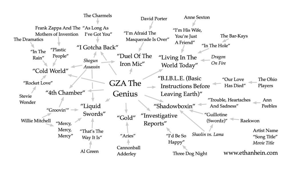 GZA The Genius