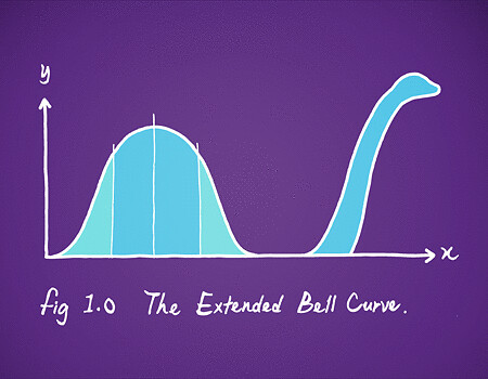 The Extended Bell Curve