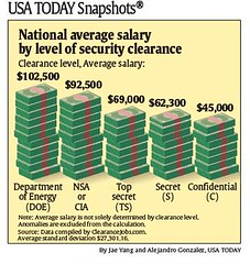 National average salary by level of security clearance | Flickr