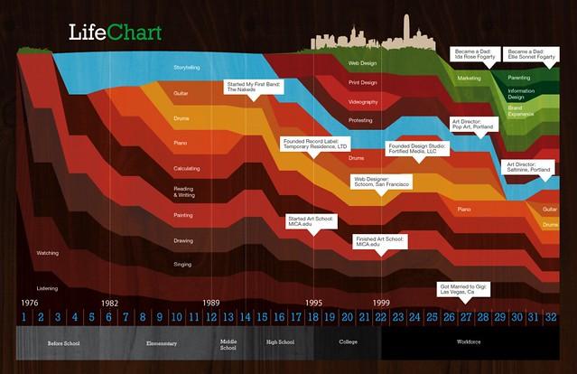 Life Chart - Beta