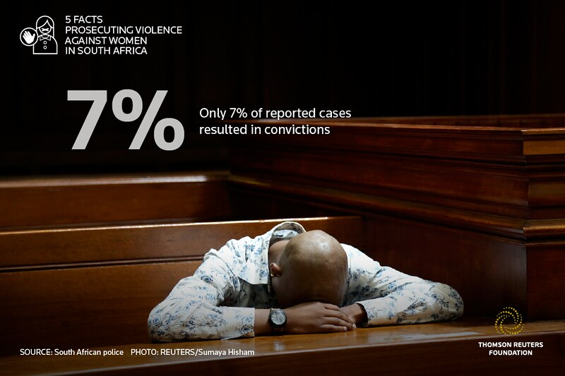 5 Facts Prosecuting Violence Against Women In South Africa