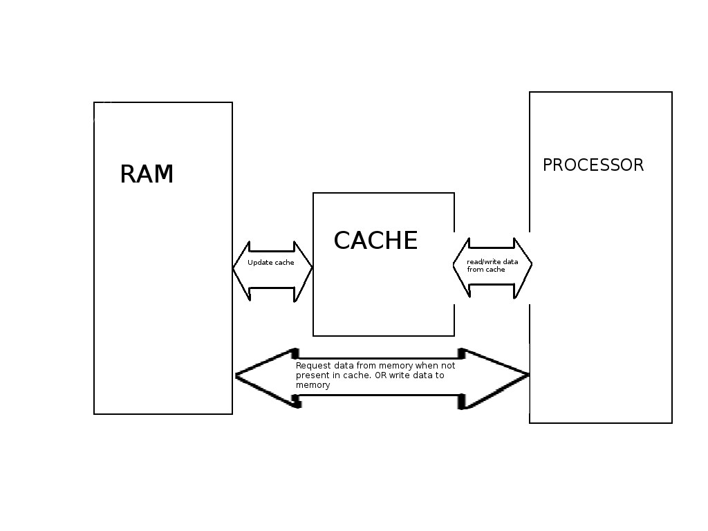 cache-basic-block-diagram | by kapilgarg2105