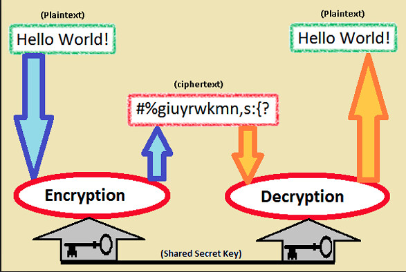 en.wikipedia.org/wiki/Cryptography