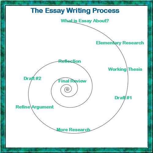 Custom dissertation writing services forum