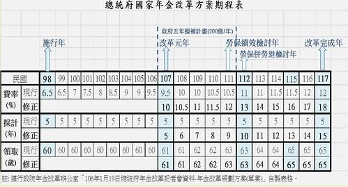 圖06.總統府國家年金改革方案對照表