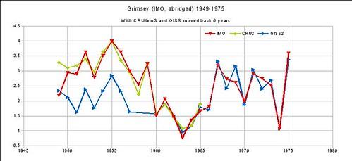 Grimsey B