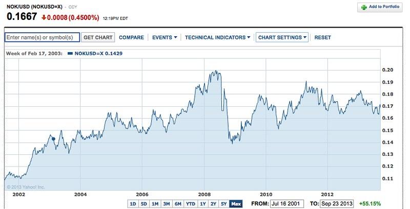 NOK chart