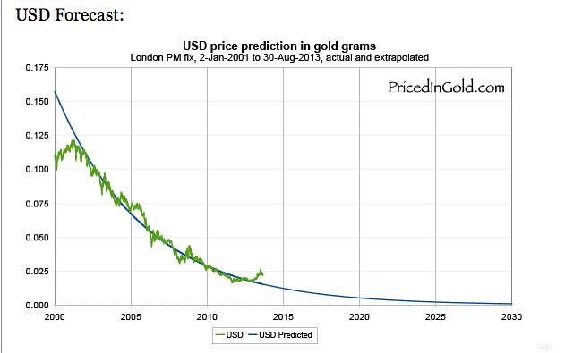 dollar gold chart