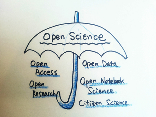 Open Science 우산 | by eotls4387