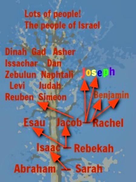 Abraham and Sarah's family tree | Creative Carol | Flickr