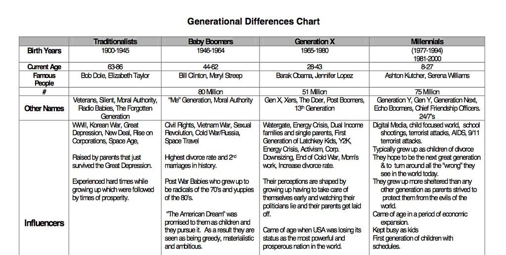 generational chart
