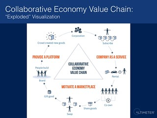 Collaborative Economy Value Chain (exploded view) | by jeremiah_owyang