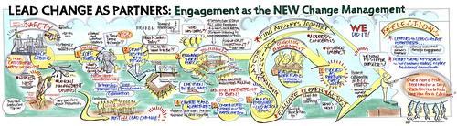 Change Management Mural | by ChristinaMerk
