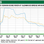 glenwood_flows_graph2012