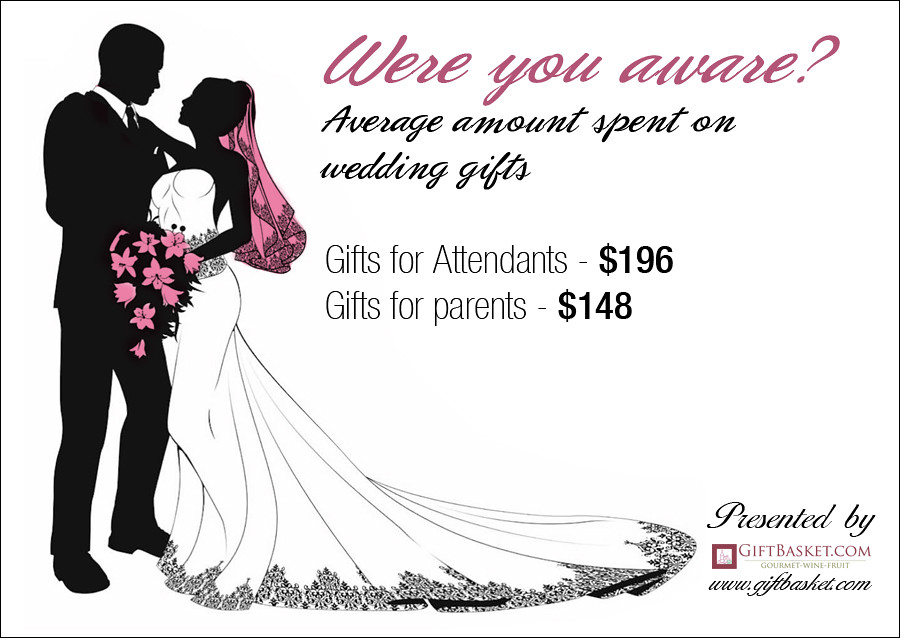 Typical Wedding Gift Amount: Average Amount Spent On Wedding Gifts