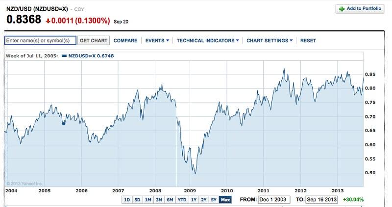 finance.yahoo.com NZ dollar Chart