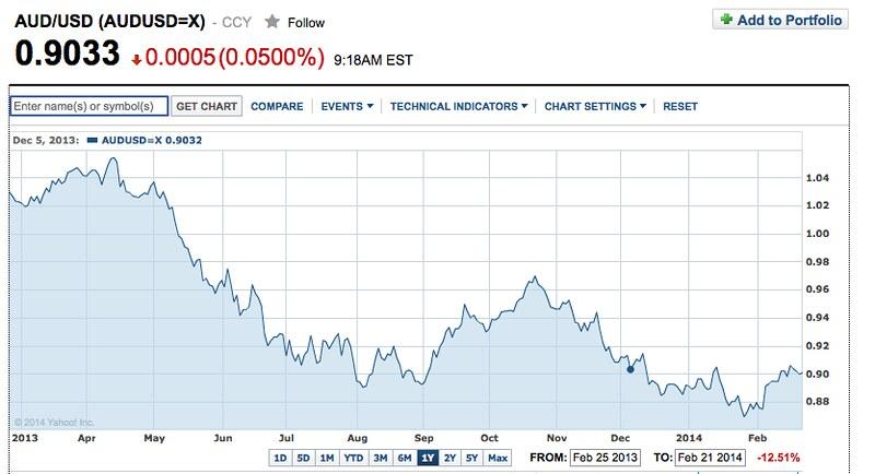 finance.yahoo chart