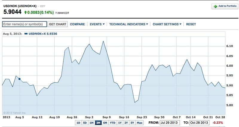 yahoo.com dollar chart
