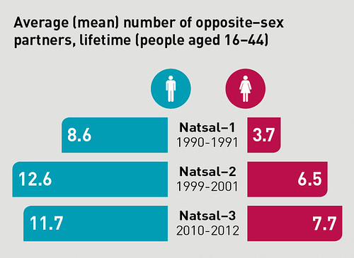NATSAL infographic 1_1b Average (mean) number of opposite-sex partners
