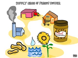 Supply chain of peanut butter | by elcovs