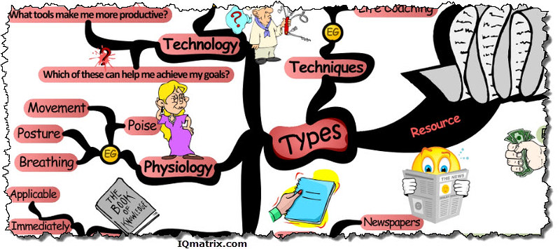 Life Resources To Build Mind Map Read The Full Article And Flickr