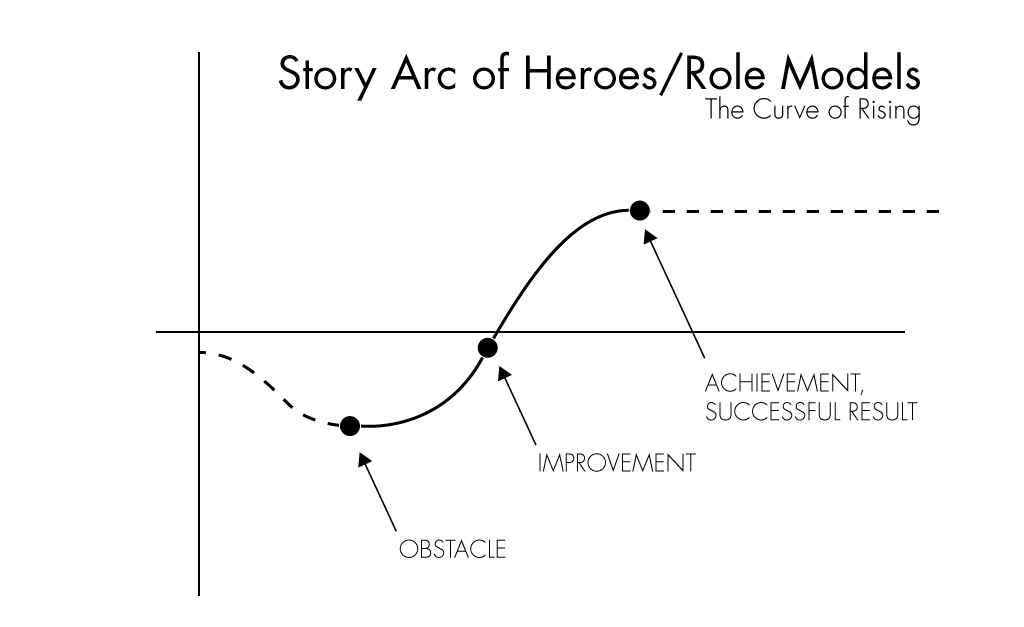 The Story Arc
