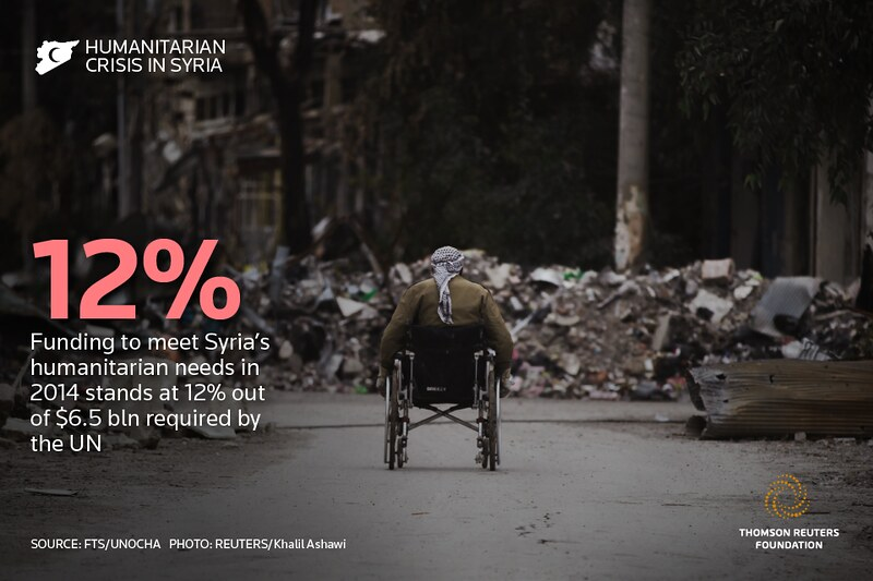 5 facts you need to know about the humanitarian crisis in Syria
