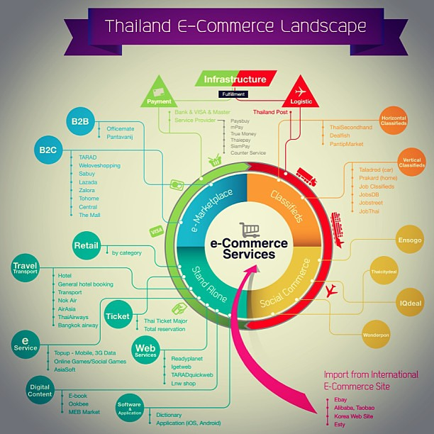 Thailand E-Commerce Landscape 2013  drawing by @tomatobear