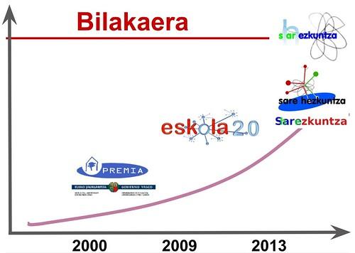 Evolución de programas vascos de Educación Digital