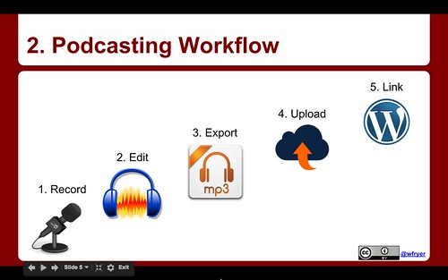 Podcasting Workflow | by Wesley Fryer