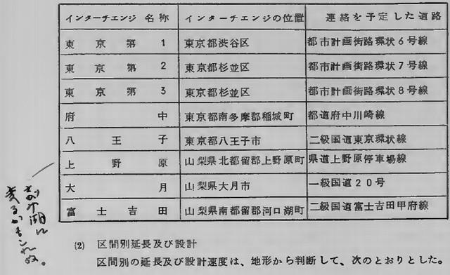 中央自動車道報告書3