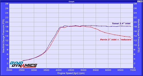 2004 STI boost vs inlet 508505 | by airboy123