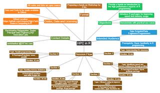 HPC in R_MindMap_FinalVersion   by vioravis